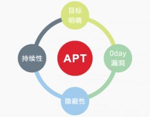 安恒明御APT攻击(网络战)预警平台