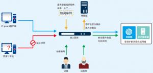 IP-guard准入网关|网络准入控制