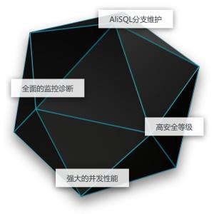 云数据库RDS|关系型数据库|MySQL源码优化版|产品详情|阿里云