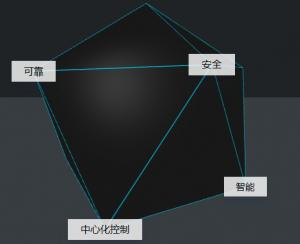 SD-WAN|智能接入网关|接入上云解决方案|接入网关-阿里云