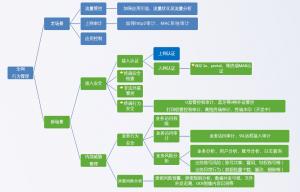 深信服AC-1000-B1100全网行为审计
